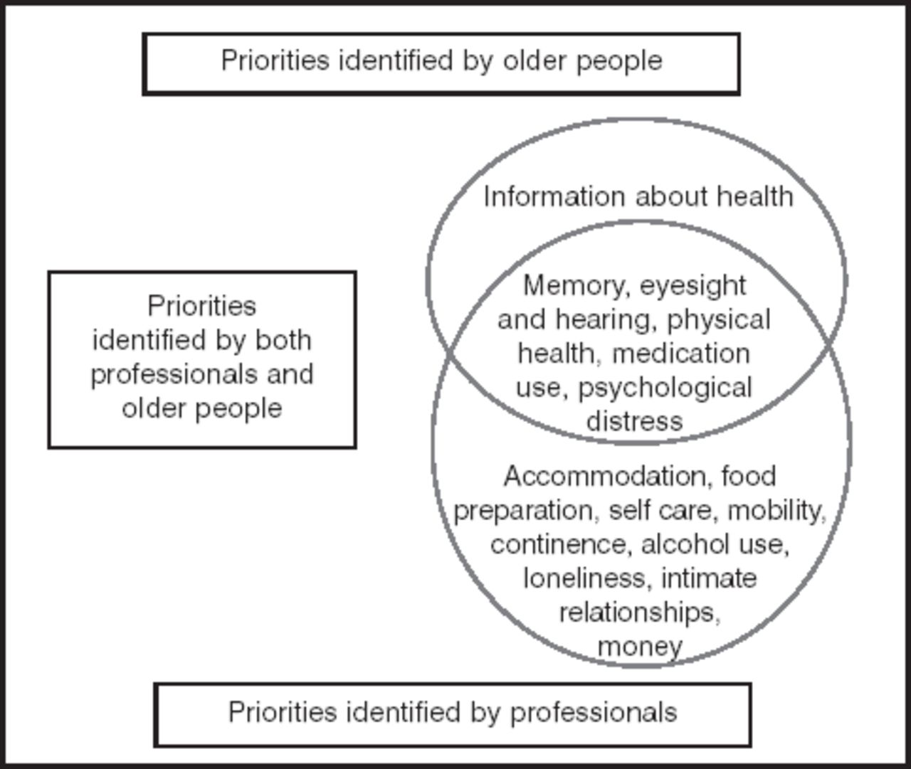 Health-care of Elderly: Determinants, Needs and Services