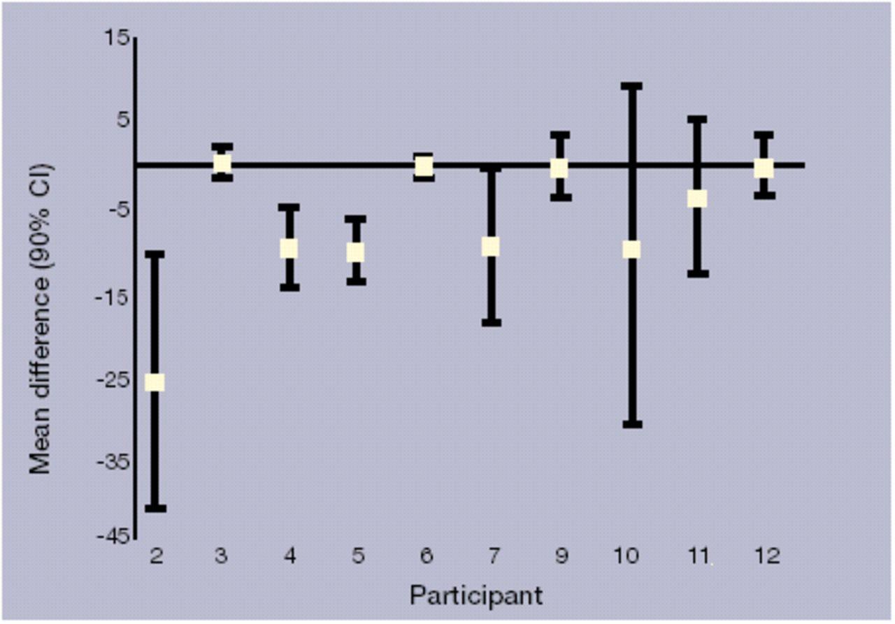 N-of-1 trials of quinine efficacy in skeletal muscle cramps