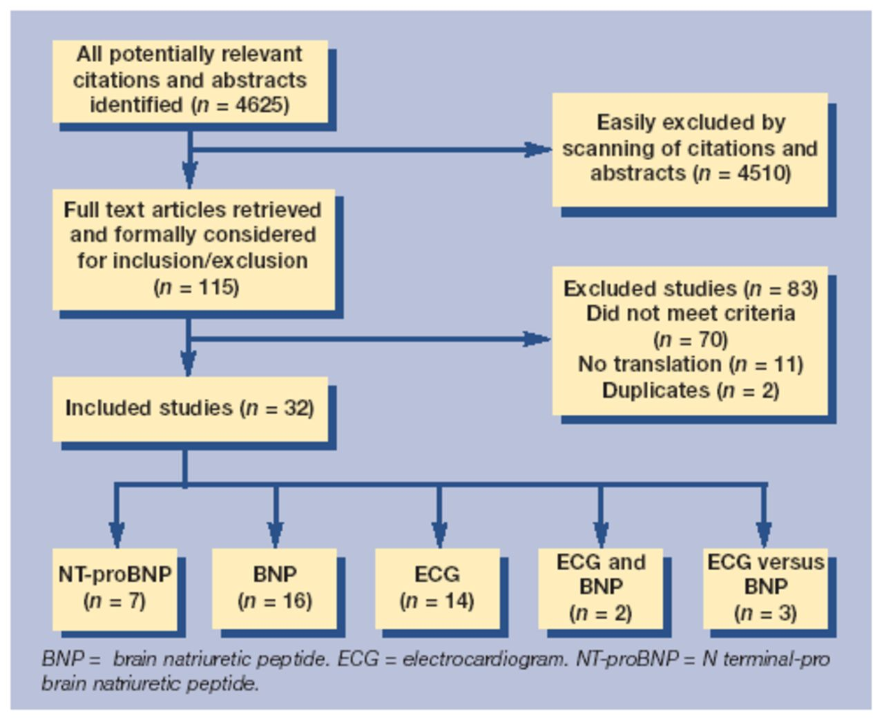 Assessing the diagnostic test accuracy of natriuretic