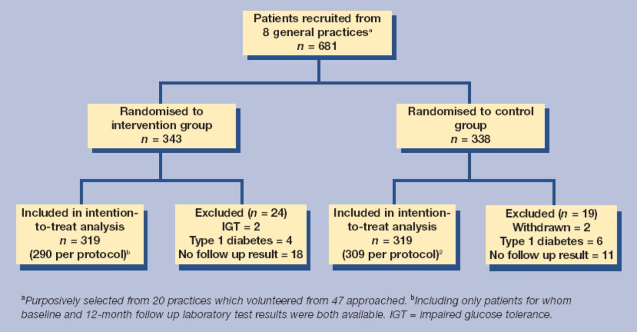 Randomised controlled trial of near-patient testing for