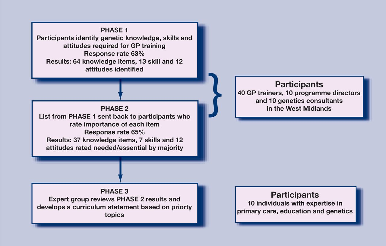 Developing a curriculum statement based on clinical practice