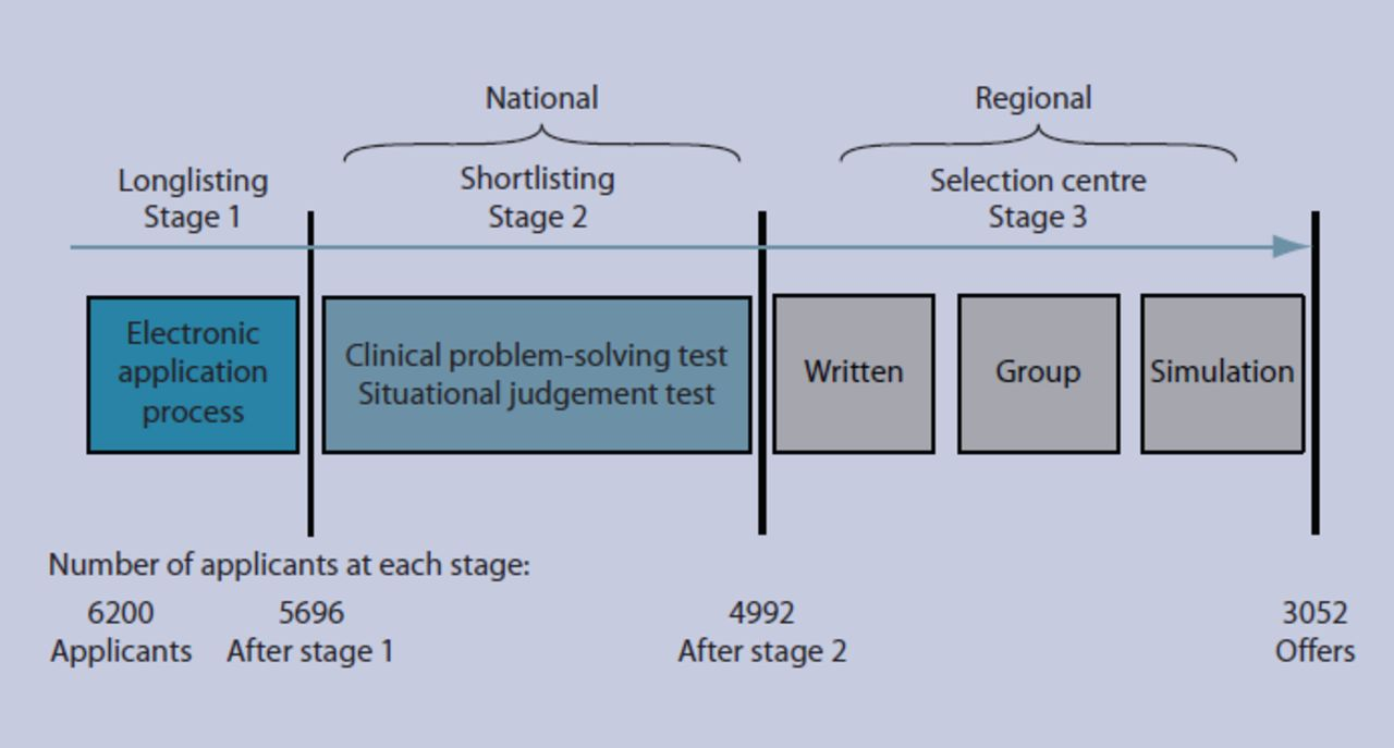 gp practice situational judgement test questions