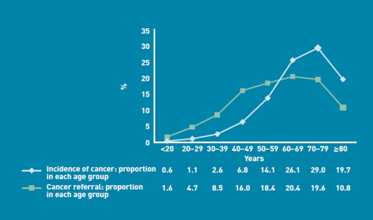 Urgent suspected cancer referrals from general practice: audit of