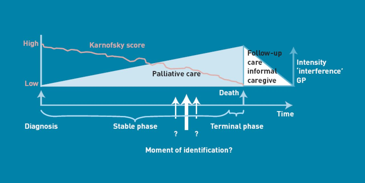 early identification of palliative care patients in general practice