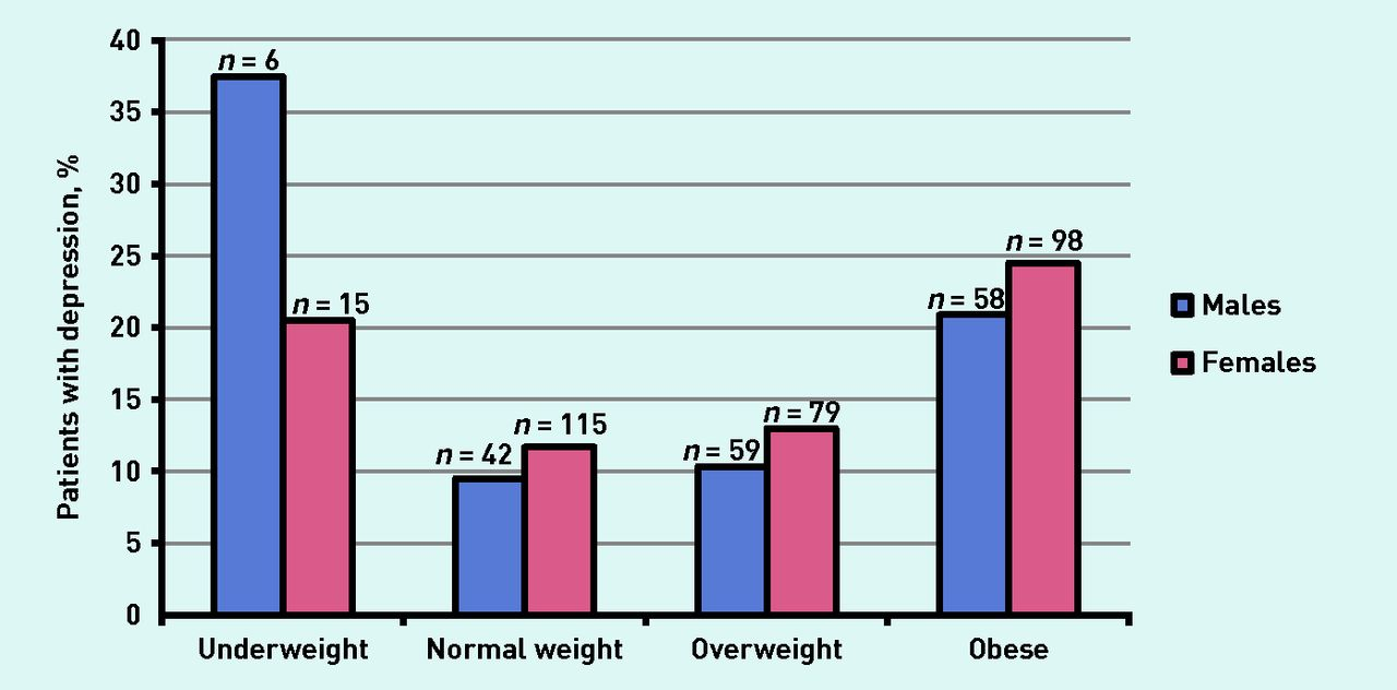 prevalence of comorbid depression and obesity in general