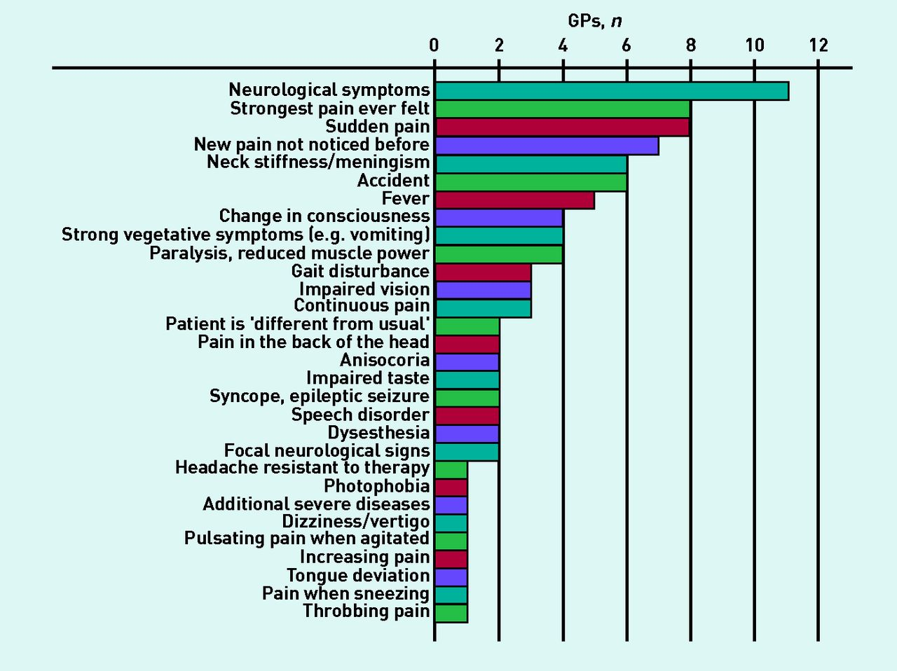 Diagnosing headache in primary care: a qualitative study of GPs ...