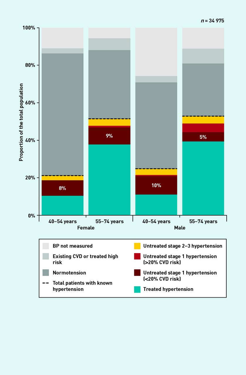 Prevalence and costs of treating uncomplicated stage 1 download figure open in new tab download powerpoint figure 1 prevalence of hypertension by age nvjuhfo Choice Image