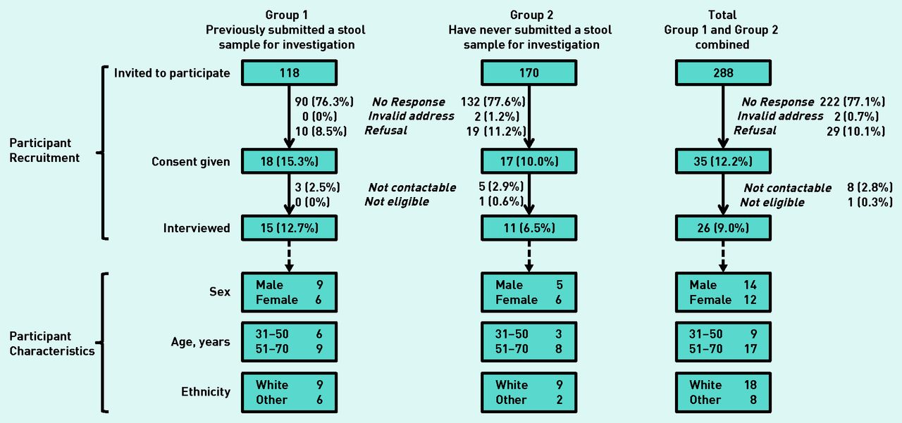 Patients Perspectives On Providing A Stool Sample To Their Gp A