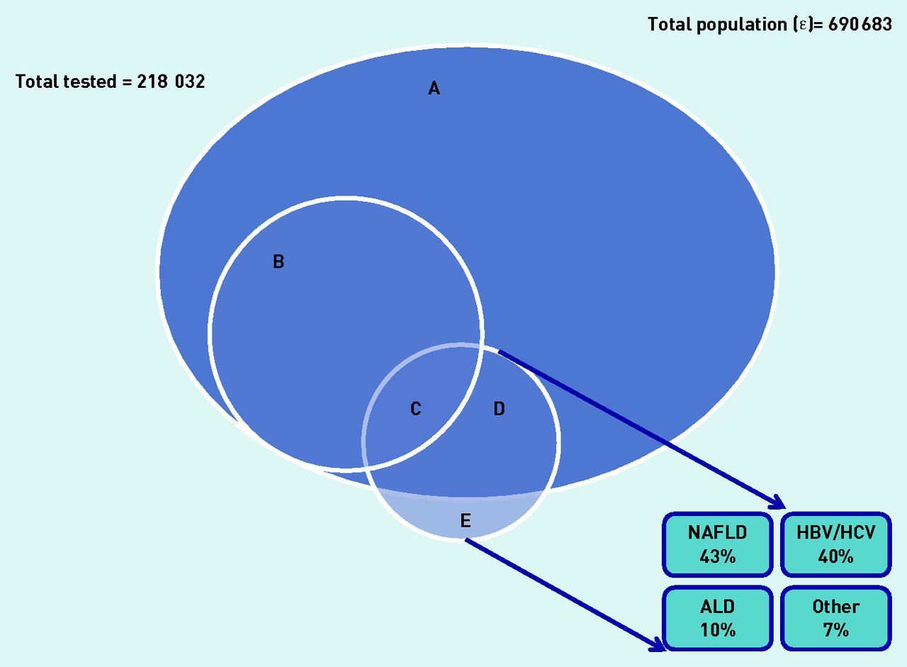 Ethnicity and the diagnosis gap in liver disease a population based download figure ccuart Images