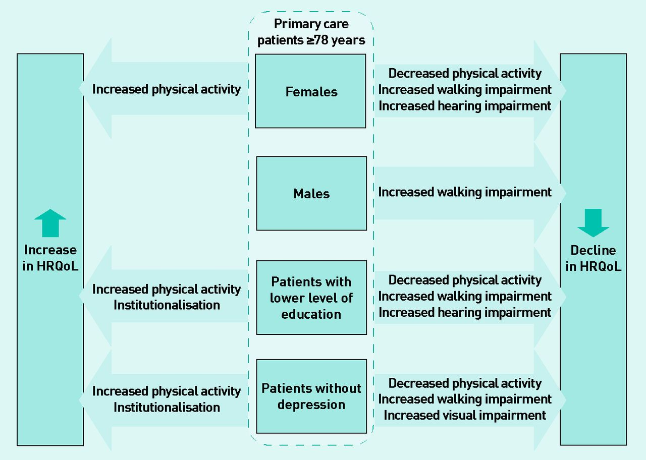 activity adult article determinant journal physical