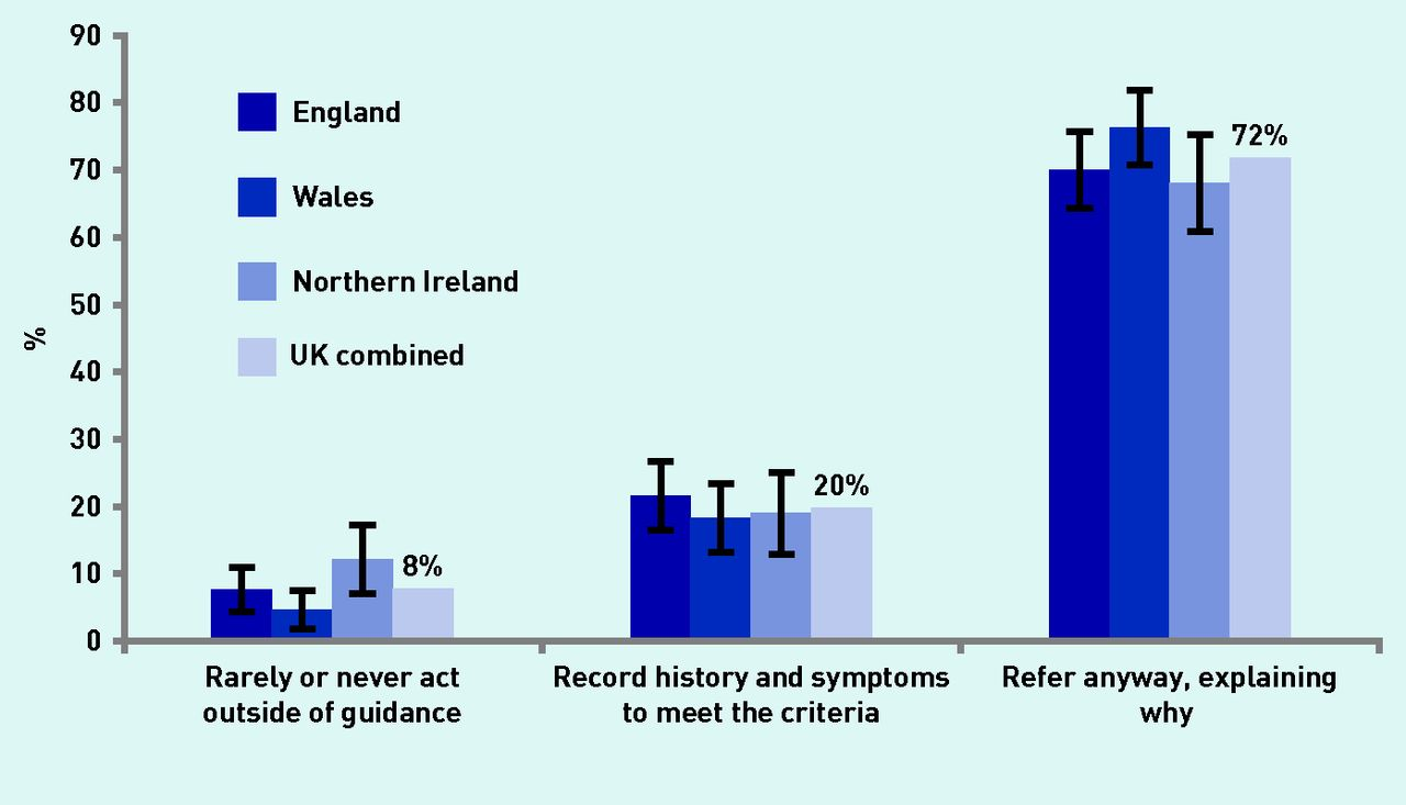 International variation in adherence to referral guidelines