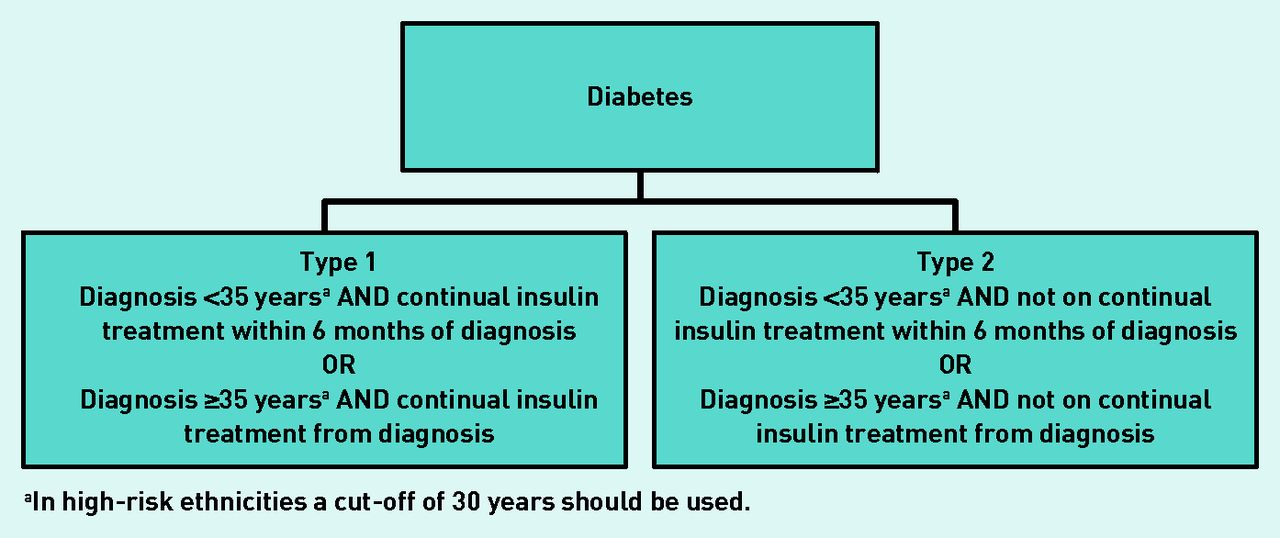 Essay outline diabetes