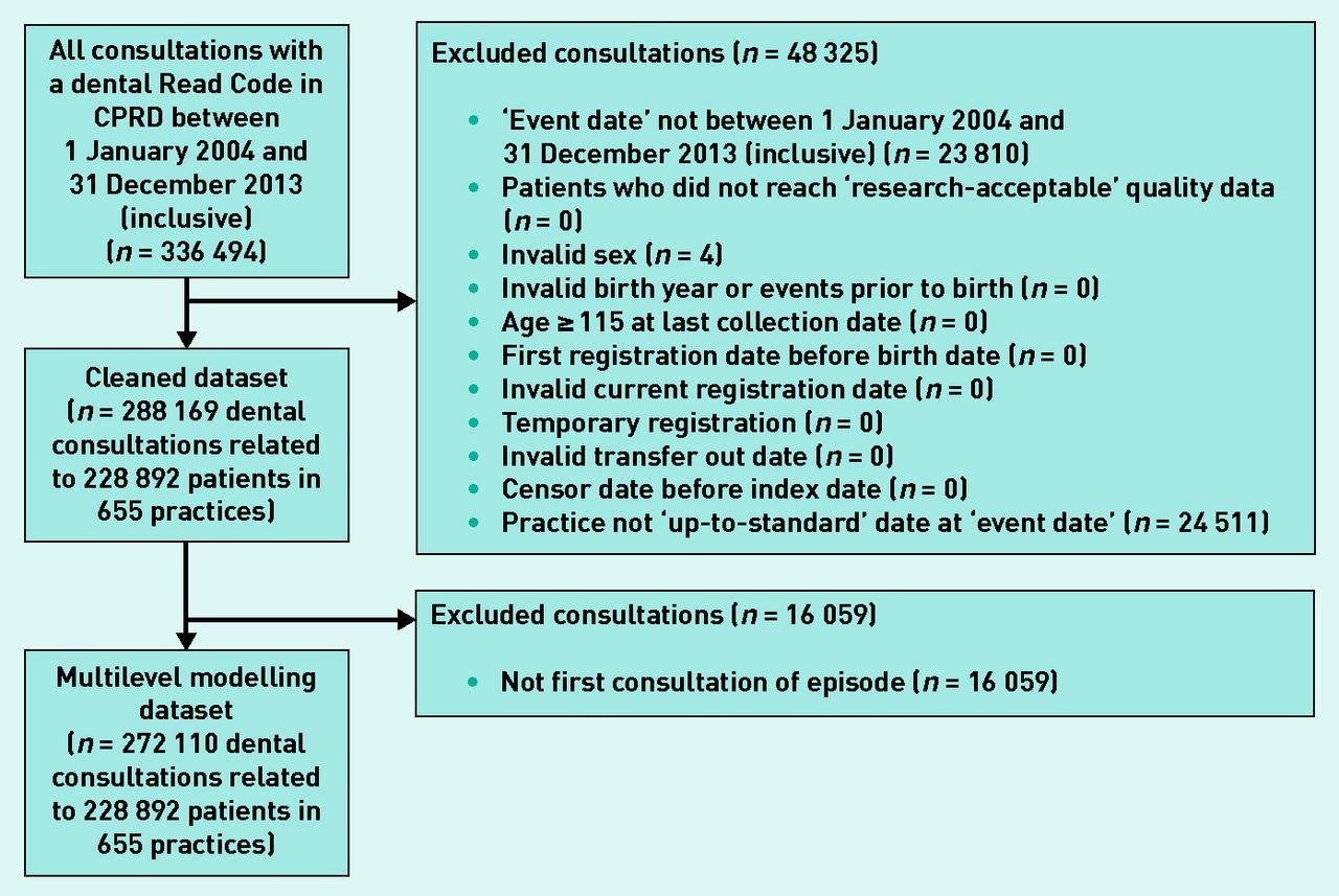 Dental Consultations In Uk General Practice And Antibiotic