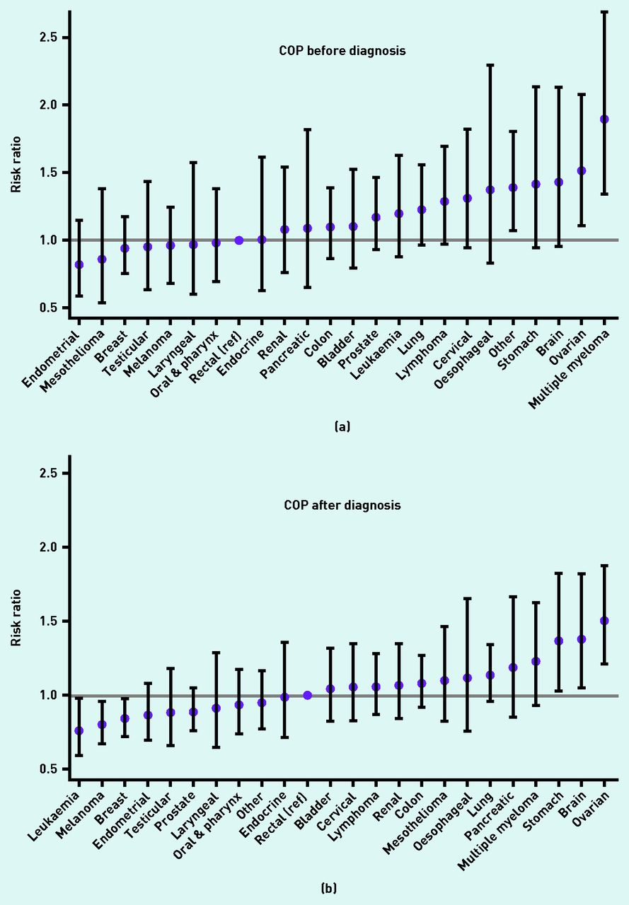 Patients With Cancer And Change Of General Practice A Danish