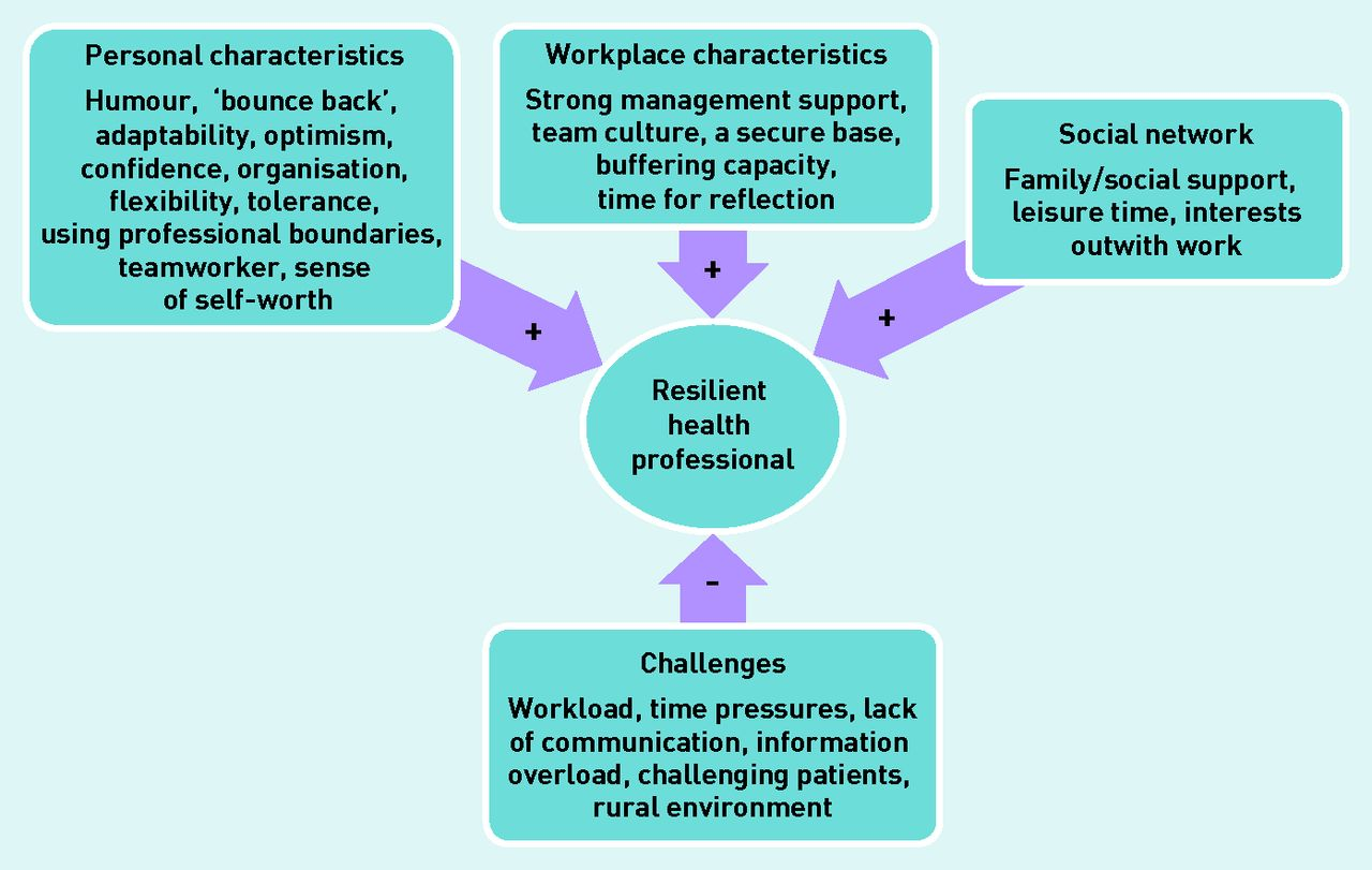A Lifetime of Challenging Health Roles forecast