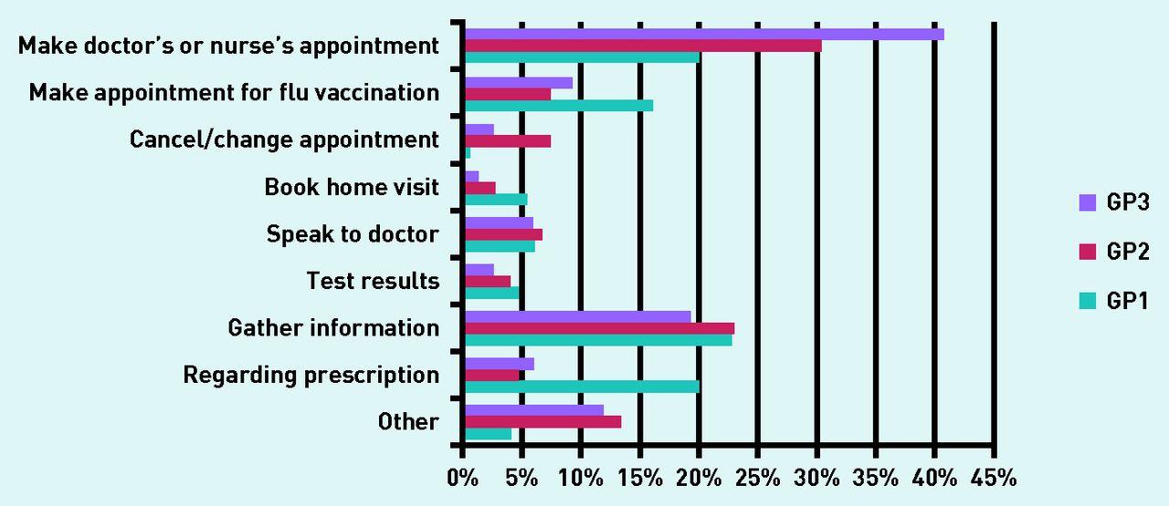 Calling the GP surgery: patient burden, patient satisfaction, and