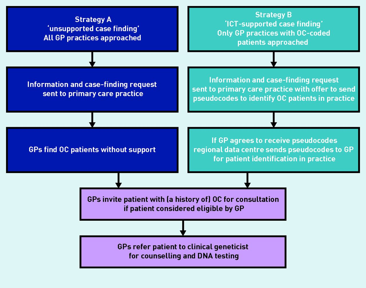 Identifying Patients With A History Of Ovarian Cancer For Referral For Genetic Counselling Non Randomised Comparison Of Two Case Finding Strategies In Primary Care British Journal Of General Practice