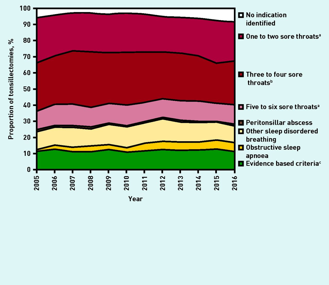 Incidence of indications for tonsillectomy and frequency of