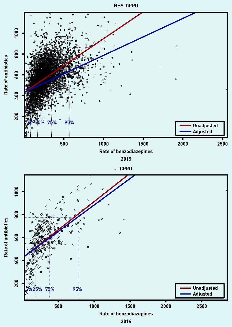 Relationship between prescribing of antibiotics and other medicines
