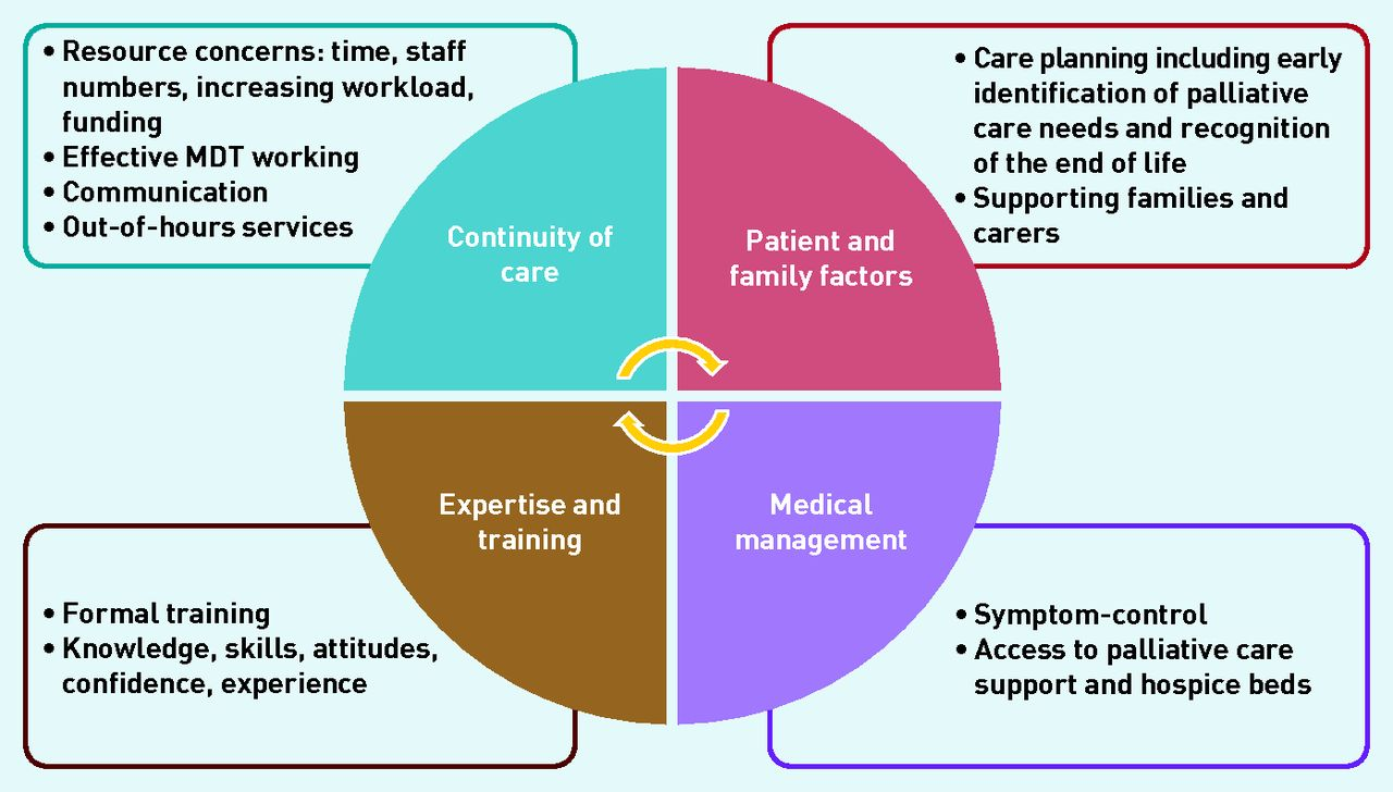 an example of a multidisciplinary team Start studying leadership exam 1 learn through the development and work of a multidisciplinary team led by one an example of: planned change a.