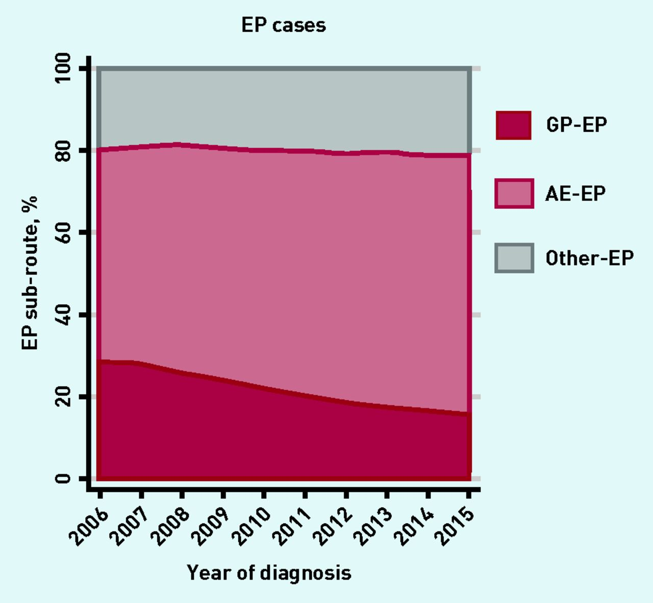 Cancer diagnoses after emergency GP referral or A&E